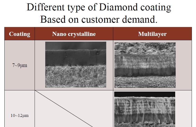 CVD-DIAMOND COATING for CFRP